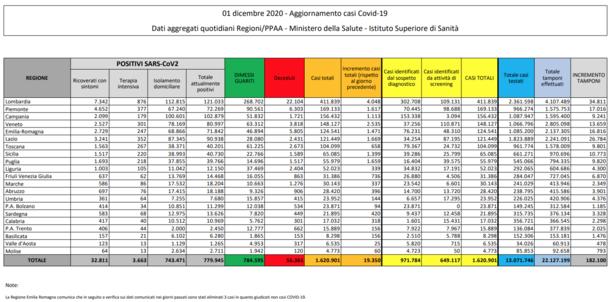 Coronavirus, in Liguria 339 nuovi positivi con 4.300 tamponi