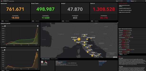 Coronavirus, in Liguria 792 nuovi positivi con 6.187 tamponi