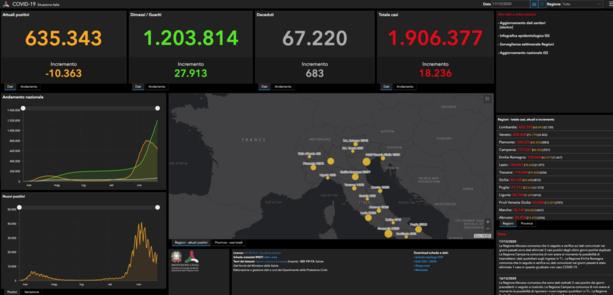 Coronavirus, in Liguria ancora 19 vittime e 416 nuovi positivi