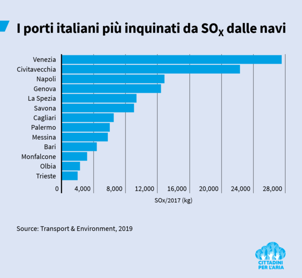 203 navi da crociera in Europa inquinano 20 volte più di tutte le automobili
